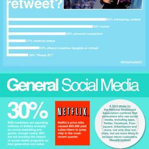 2011 social media statistics, including data on LinkedIn, Twitter, and Facebook.
